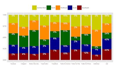 Twitter Clients per Regions of Brazil